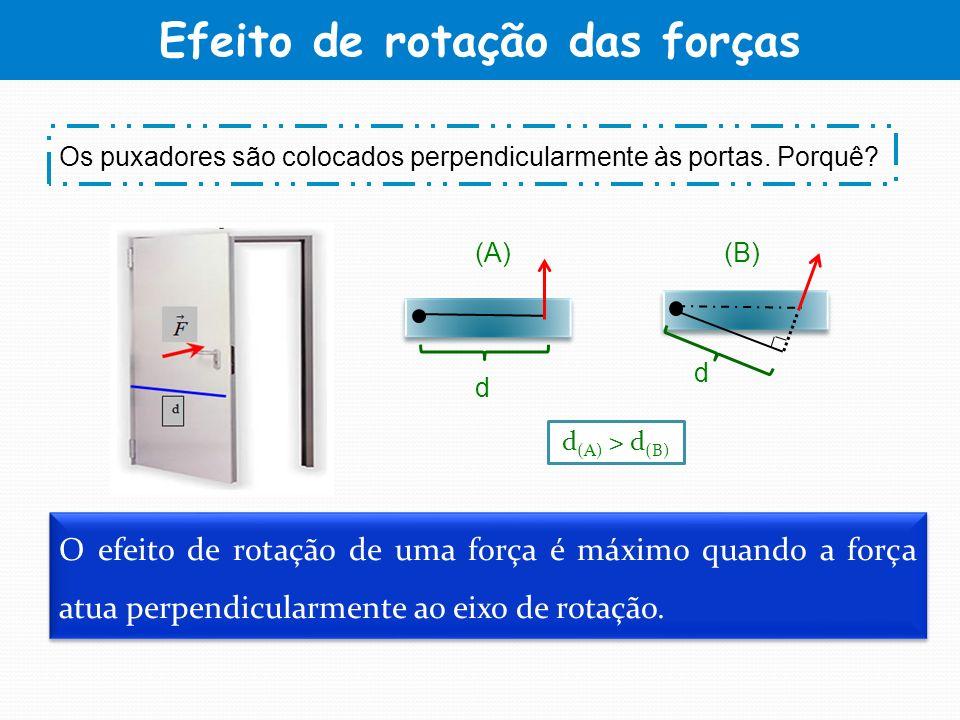 Efeito de rotação das forças O efeito de rotação de uma força é máximo quando a força atua perpendicularmente ao eixo de rotação. Os puxadores são col