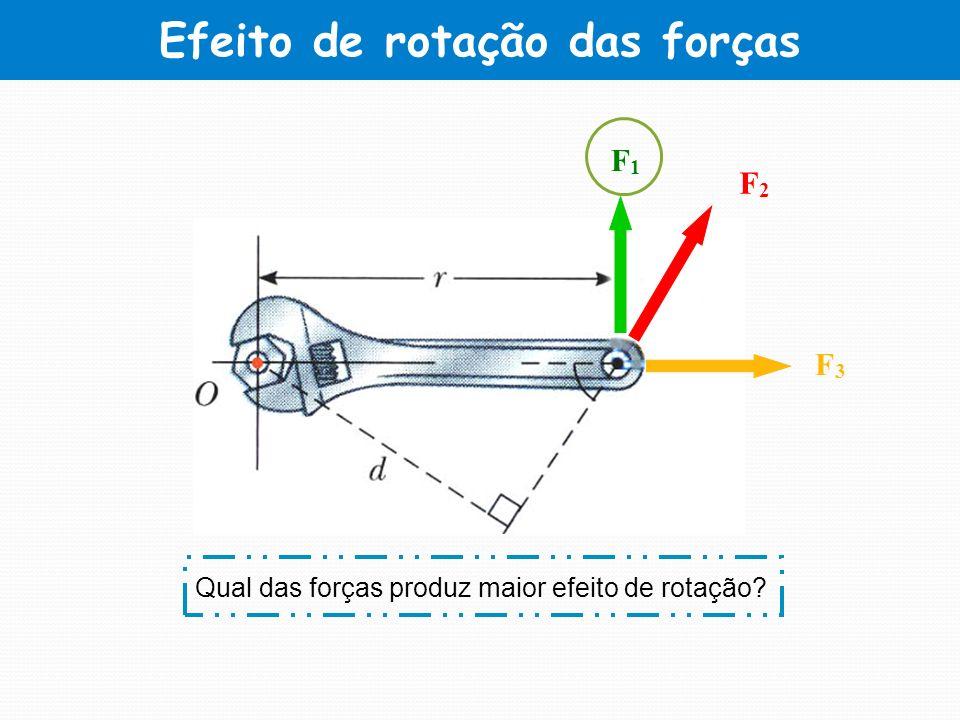 Efeito de rotação das forças Qual das forças produz maior efeito de rotação? F1F1 F2F2 F3F3