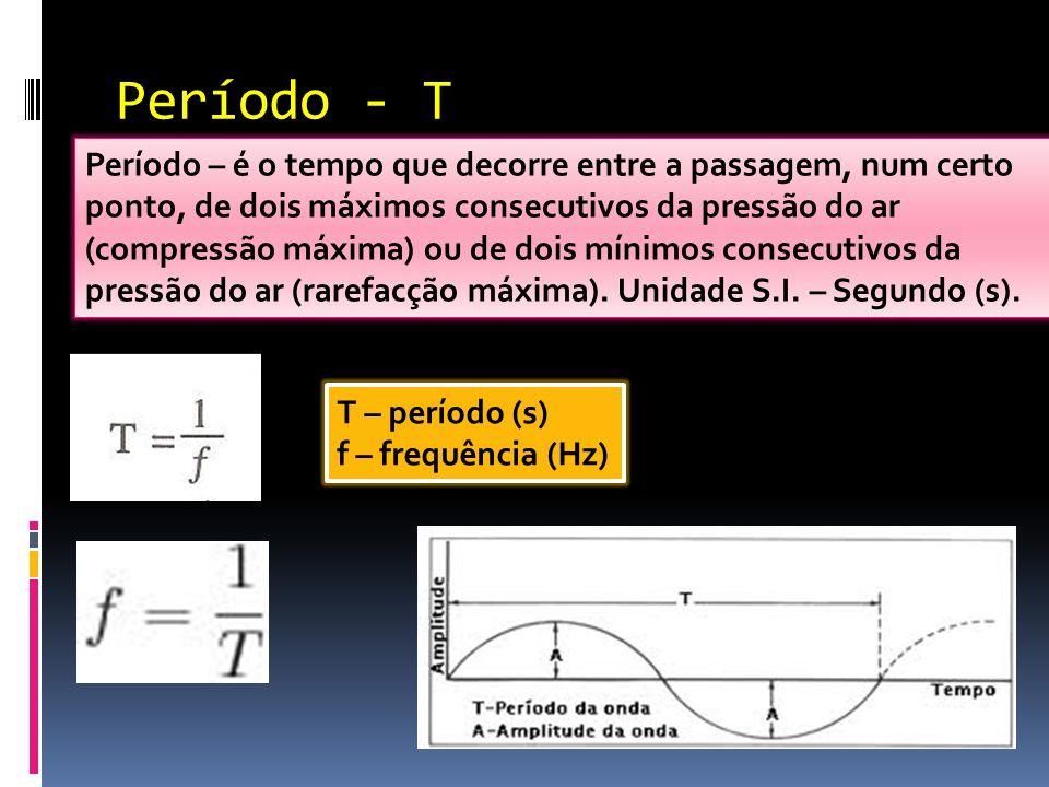 Período - T Período – é o tempo que decorre entre a passagem, num certo ponto, de dois máximos consecutivos da pressão do ar (compressão máxima) ou de