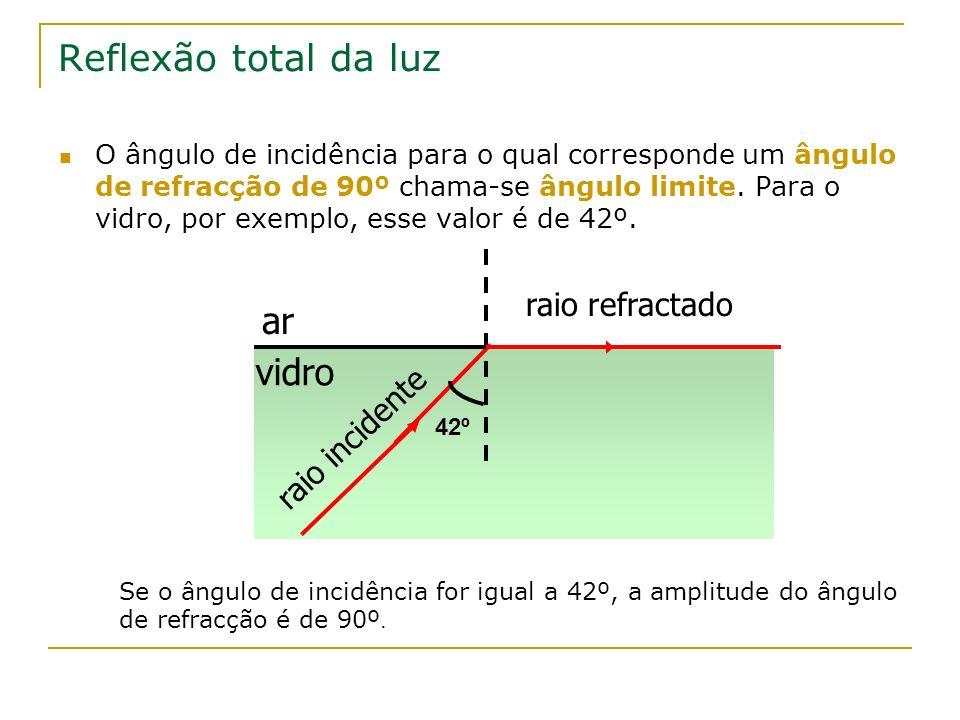 Reflexão total da luz O ângulo de incidência para o qual corresponde um ângulo de refracção de 90º chama-se ângulo limite. Para o vidro, por exemplo,