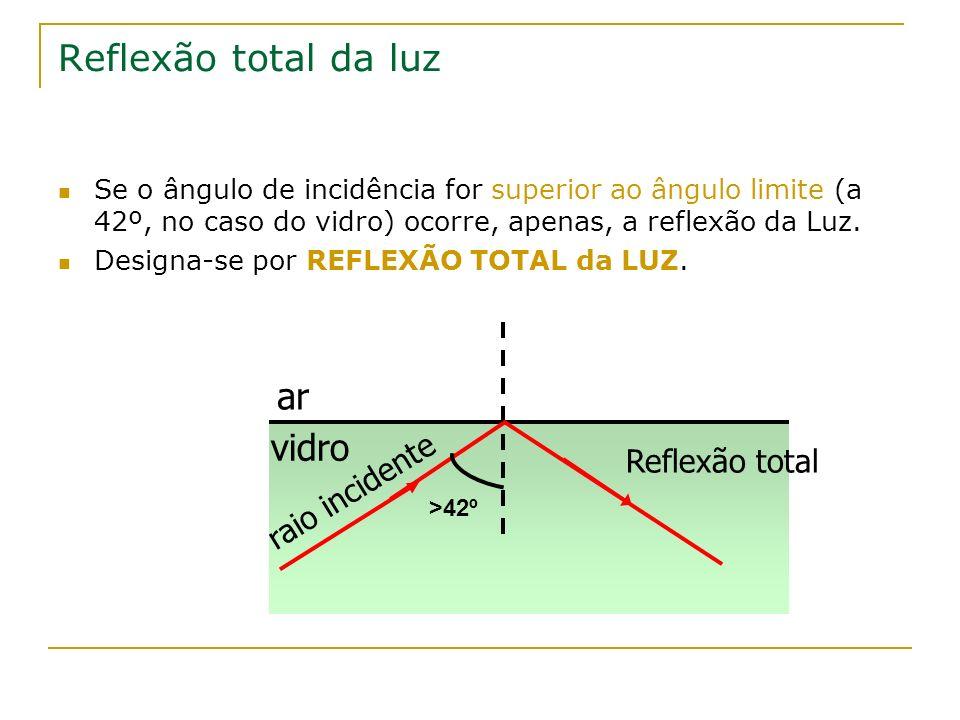 Reflexão total da luz Se o ângulo de incidência for superior ao ângulo limite (a 42º, no caso do vidro) ocorre, apenas, a reflexão da Luz. Designa-se