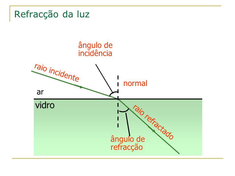 Refracção da luz Quando um raio luminoso passa: ar vidro se a luz passa de um meio de maior velocidade para um meio de menor velocidade, o raio refractado aproxima-se da normal.