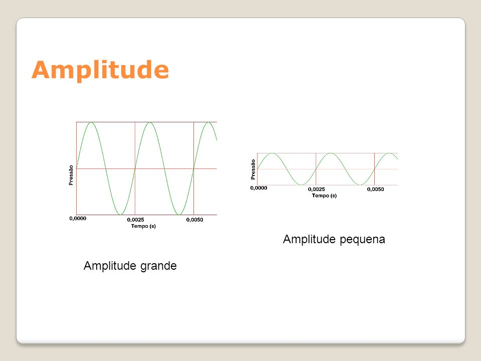 Frequência PERÍODO (T) – intervalo de tempo entre a emissão de dois pulsos; só depende do período de oscilação da fonte emissora.