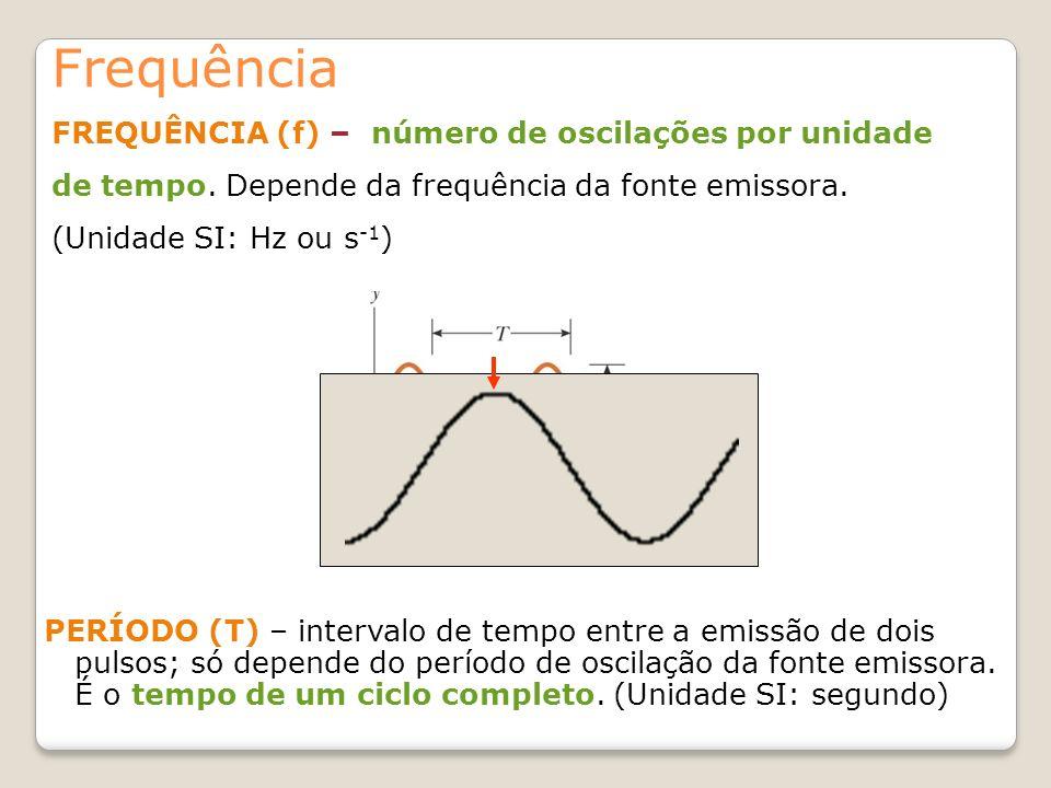 Frequência PERÍODO (T) – intervalo de tempo entre a emissão de dois pulsos; só depende do período de oscilação da fonte emissora. É o tempo de um cicl