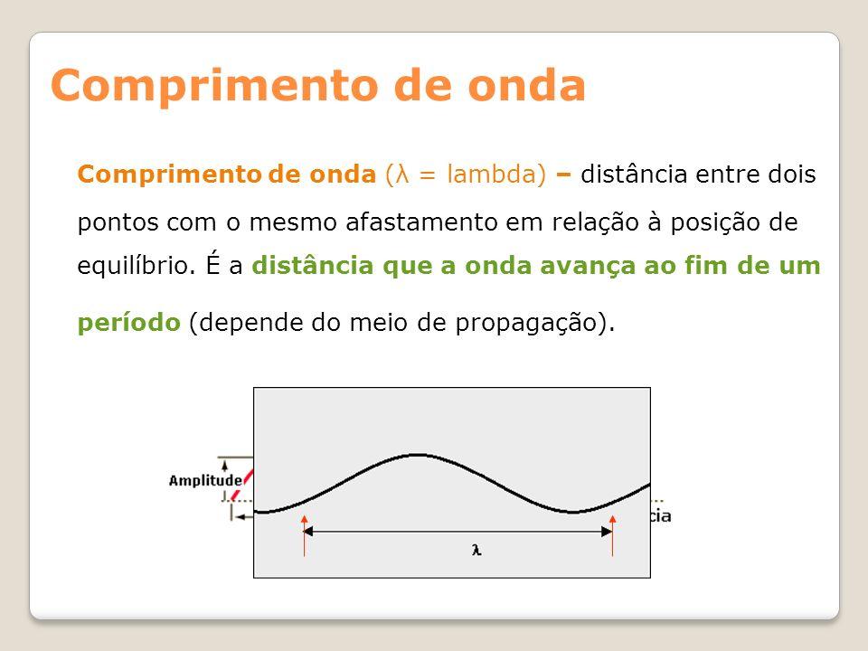 Comprimento de onda (λ = lambda) – distância entre dois pontos com o mesmo afastamento em relação à posição de equilíbrio. É a distância que a onda av