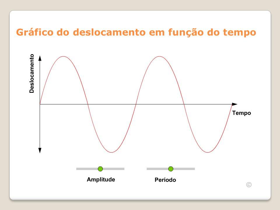 Gráfico do deslocamento em função do tempo