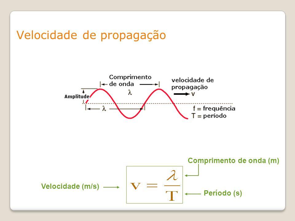 Velocidade de propagação Velocidade (m/s) Comprimento de onda (m) Período (s)