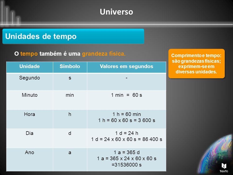 Universo UnidadeSímboloValores em metros Milímetromm1 mm = 0,001m Centímetrocm1 cm = 0,01 m Metrom- Quilómetrokm1 km = 1000 m O comprimento também é uma grandeza física.
