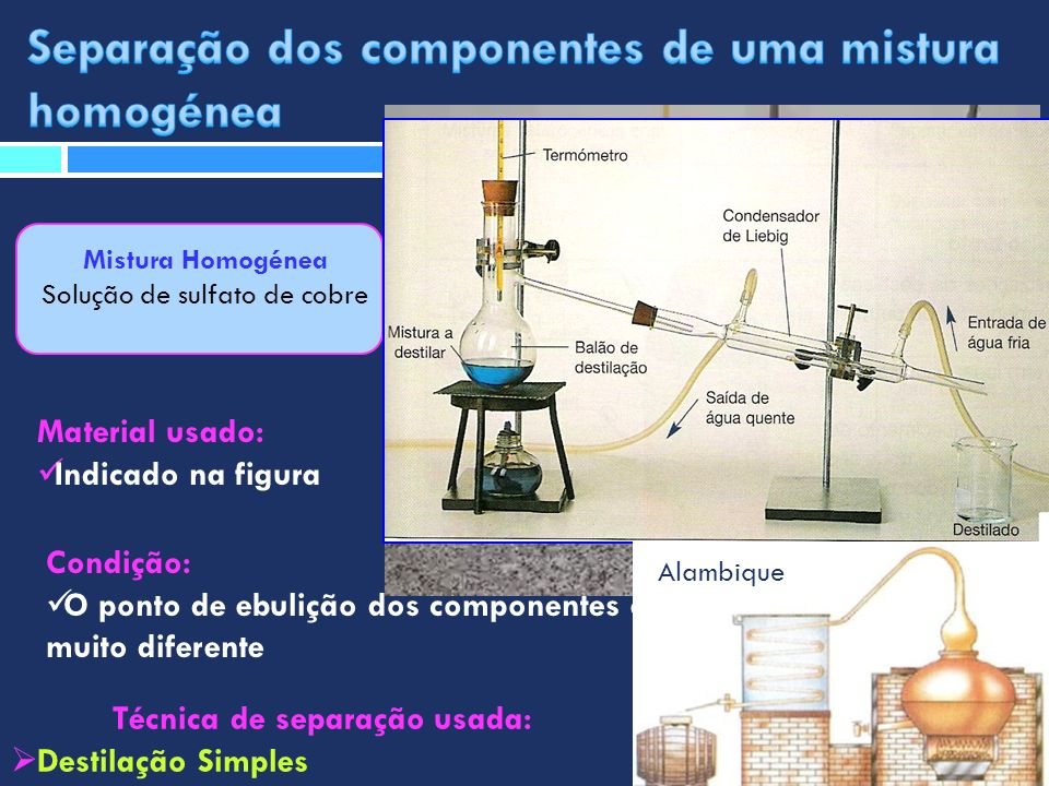Mistura Homogénea Solução de sulfato de cobre Técnica de separação usada: Destilação Simples Material usado: Indicado na figura Condição: O ponto de e