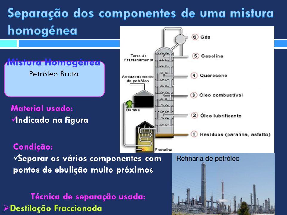 Mistura Homogénea Petróleo Bruto Técnica de separação usada: Destilação Fraccionada Material usado: Indicado na figura Condição: Separar os vários com