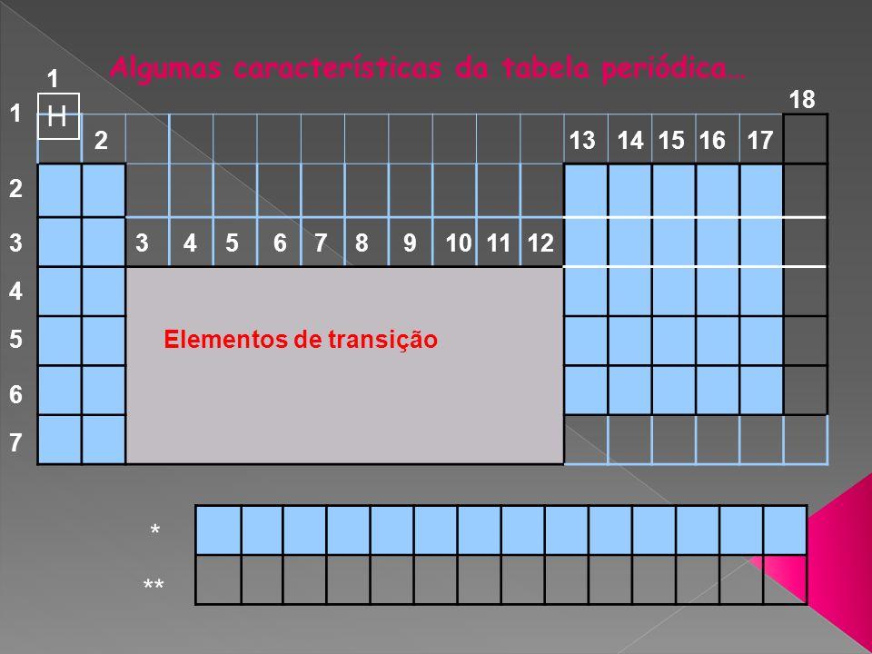 Algumas características da tabela periódica… H * ** 1 2 3456789101112 1314151617 18 1 2 3 4 5 6 7 Elementos de transição