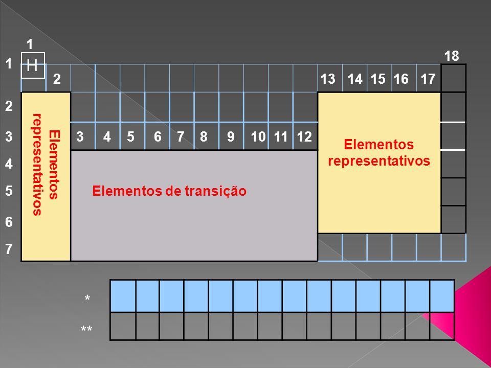 H * ** 1 2 3456789101112 1314151617 18 1 2 3 4 5 6 7 Elementos de transição Elementos representativos