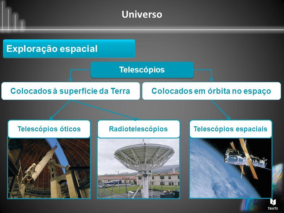 Universo Telescópios Colocados à superfície da TerraColocados em órbita no espaço Telescópios óticosRadiotelescópiosTelescópios espaciais Exploração e