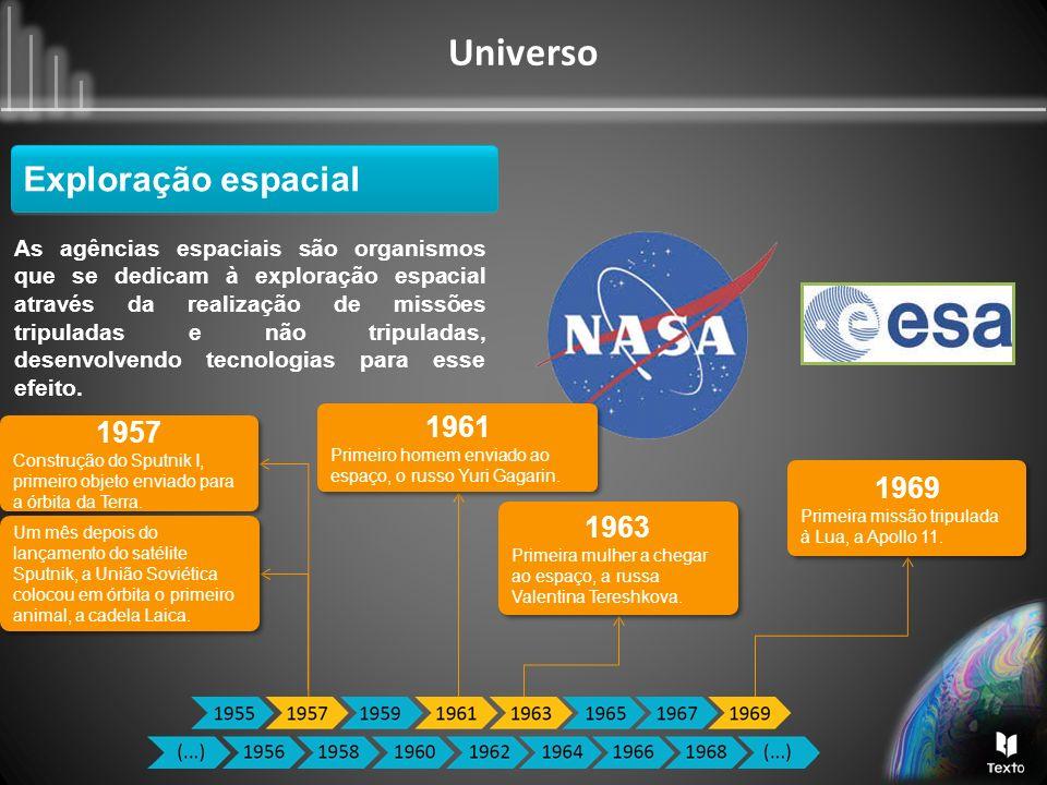 Universo Tecnologias usadas nas missões espaciais Não tripuladas Tripuladas Sondas espaciais Satélites artificiais Vaivéns espaciais Estações espaciais Exploração espacial