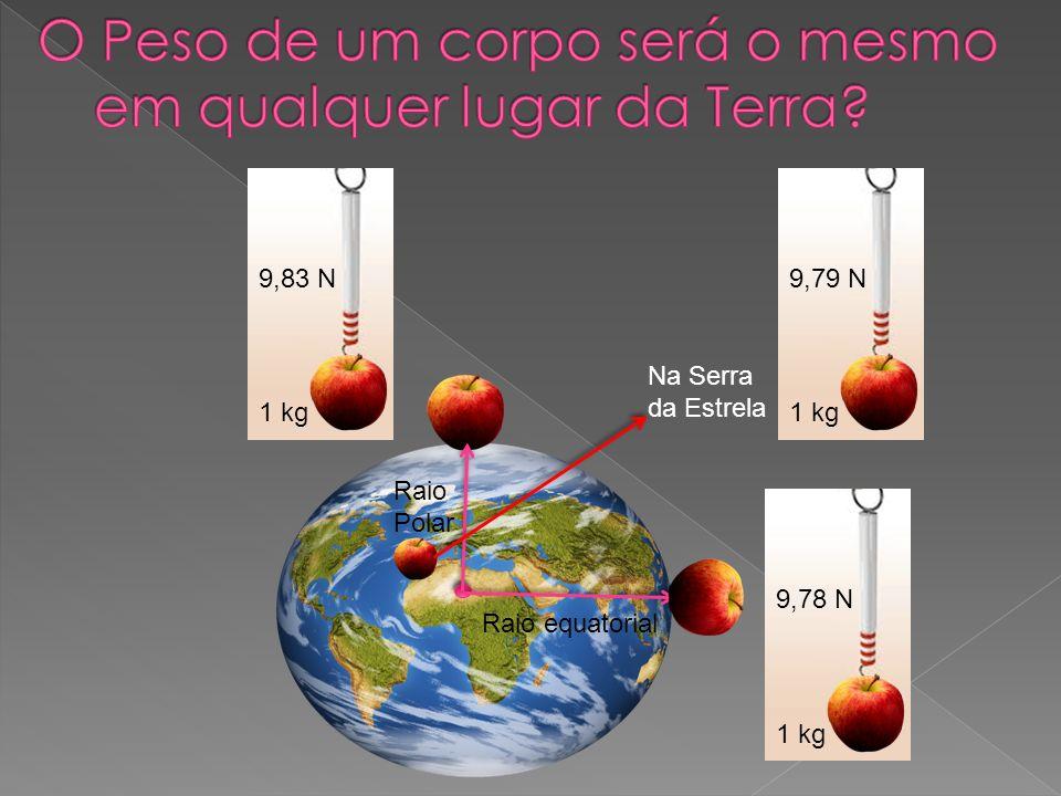 1 kg 9,83 N Na Serra da Estrela Raio equatorial Raio Polar 1 kg 9,78 N 1 kg 9,79 N