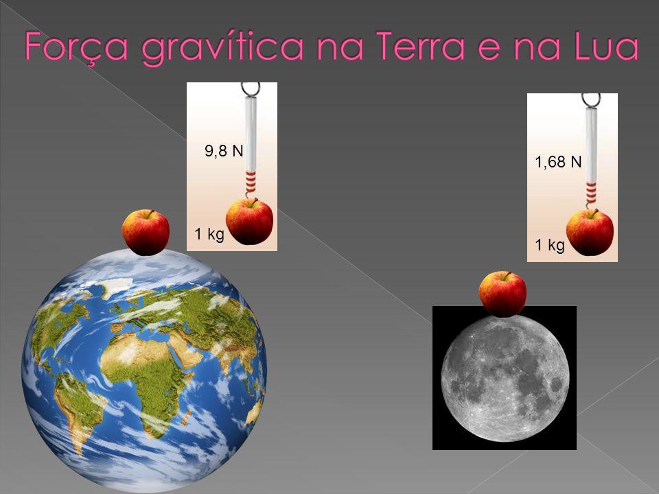 1 kg 9,8 N 1 kg 1,68 N