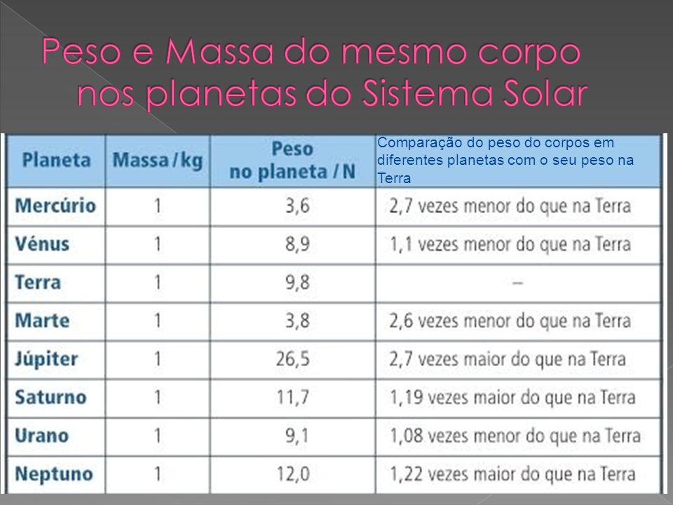 Comparação do peso do corpos em diferentes planetas com o seu peso na Terra