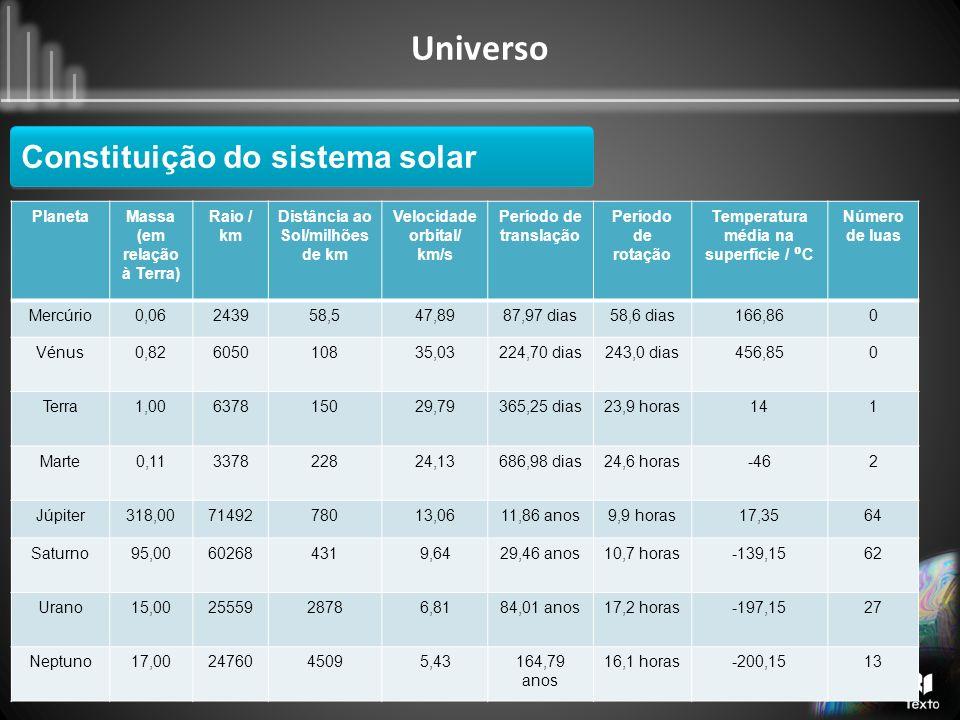 Universo Constituição do sistema solar PlanetaMassa (em relação à Terra) Raio / km Distância ao Sol/milhões de km Velocidade orbital/ km/s Período de