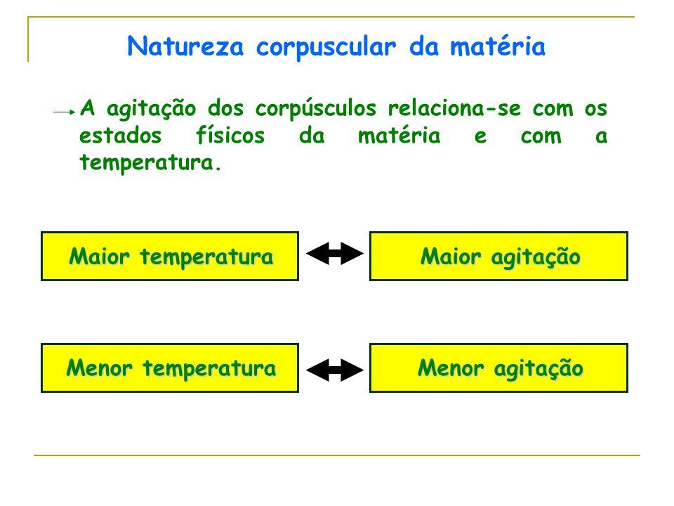 Natureza corpuscular da matéria A agitação dos corpúsculos relaciona-se com os estados físicos da matéria e com a temperatura. Maior temperatura Maior
