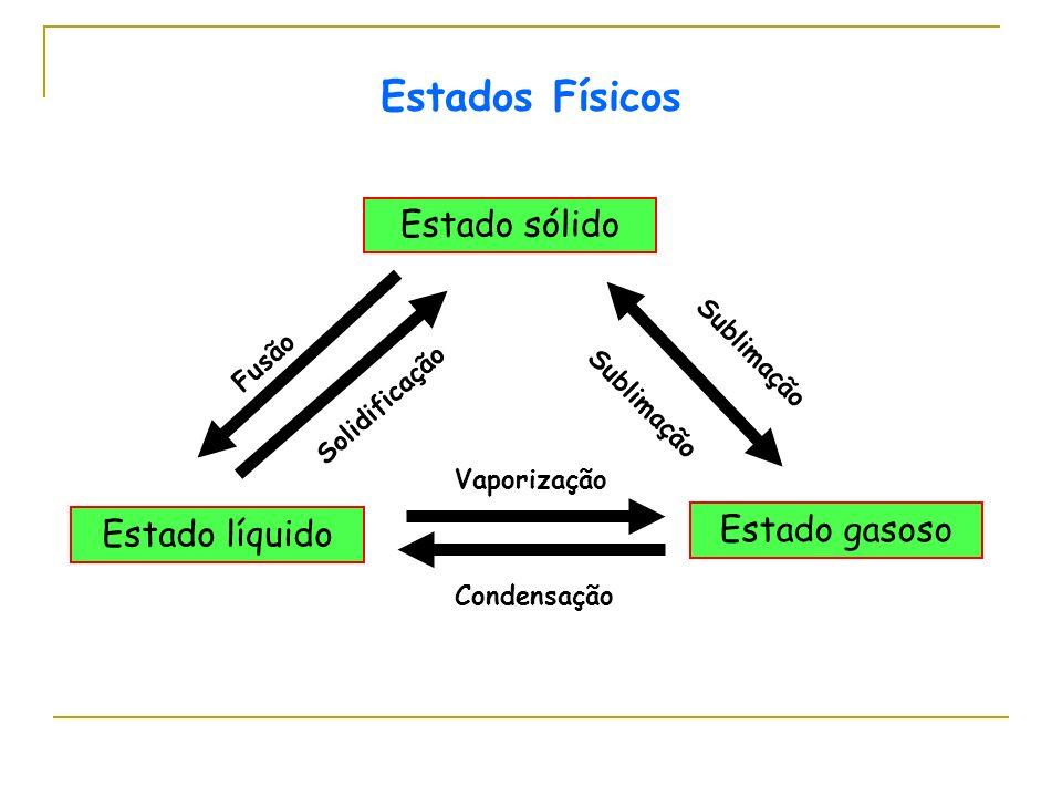 Estado sólido Estado gasoso Estado líquido Fusão Solidificação Sublimação Condensação Vaporização Estados Físicos