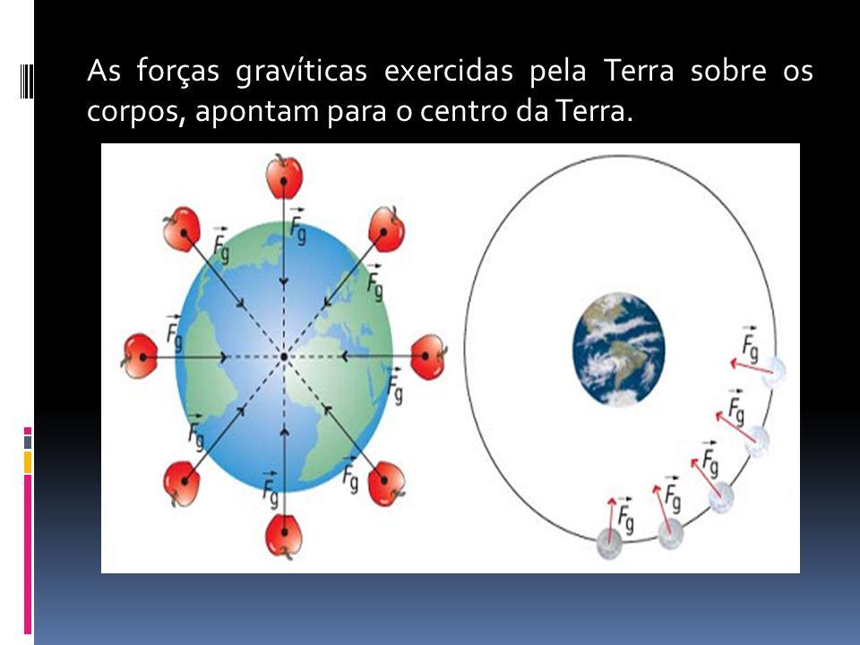 As forças gravíticas exercidas pela Terra sobre os corpos, apontam para o centro da Terra.