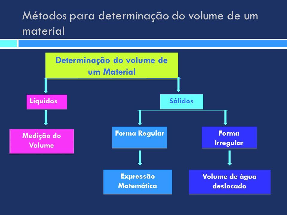 Métodos para determinação do volume de um material Determinação do volume de um Material Líquidos Sólidos Forma Regular Forma Irregular Expressão Mate