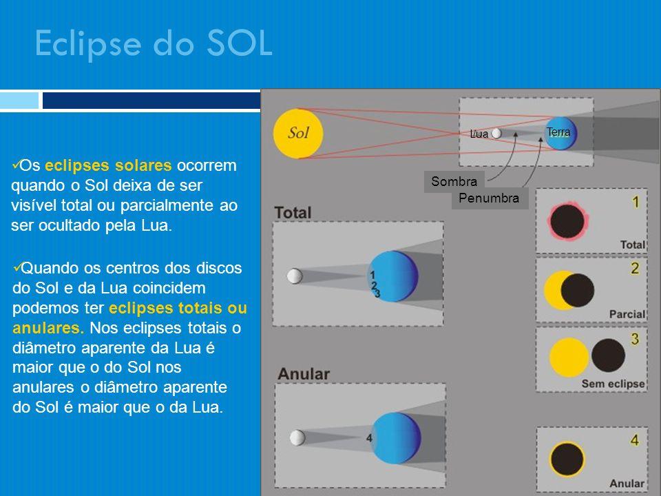 Eclipse do SOL Os eclipses solares ocorrem quando o Sol deixa de ser visível total ou parcialmente ao ser ocultado pela Lua. Quando os centros dos dis