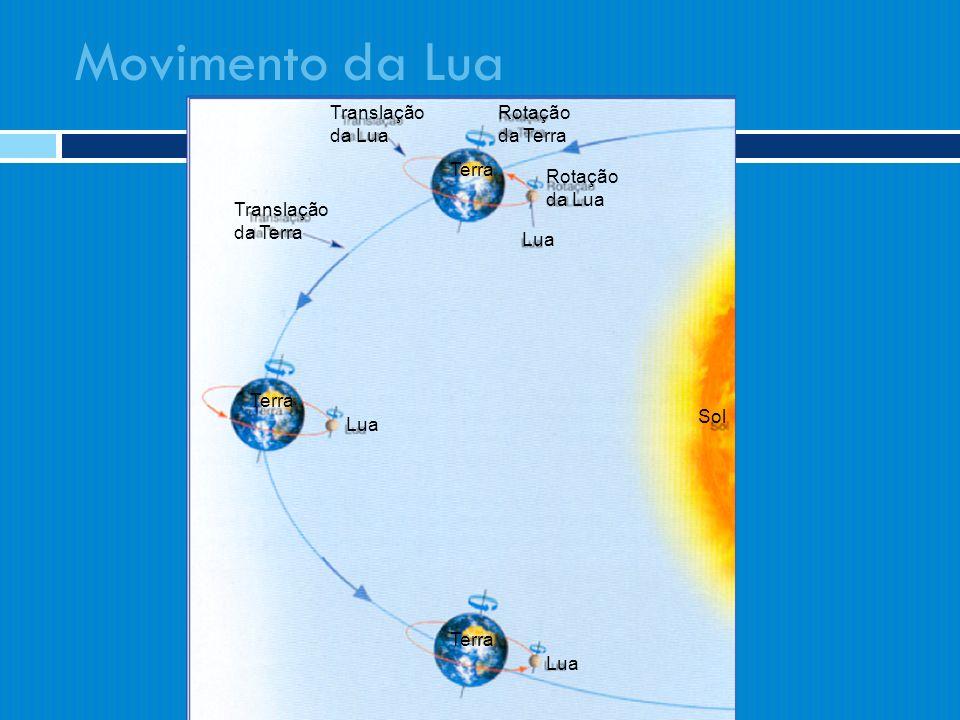 Movimento da Lua Rotação da Terra Rotação da Lua Lua Translação da Lua Translação da Terra Lua Terra Sol