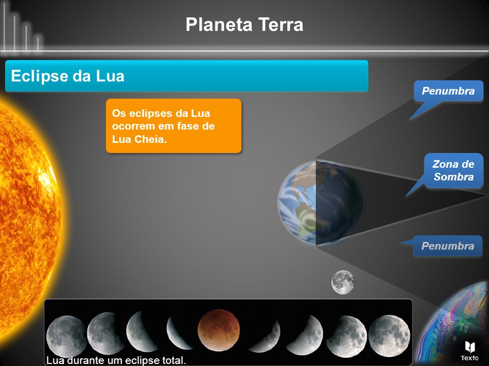 Planeta Terra Eclipse da Lua Penumbra Os eclipses da Lua ocorrem em fase de Lua Cheia. Os eclipses da Lua ocorrem em fase de Lua Cheia. Zona de Sombra