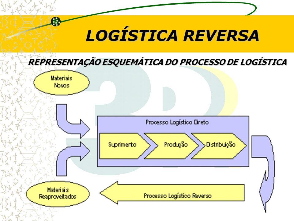 LOGÍSTICA REVERSA REPRESENTAÇÃO ESQUEMÁTICA DO PROCESSO DE LOGÍSTICA