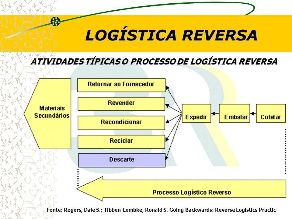LOGÍSTICA REVERSA ATIVIDADES TÍPICAS O PROCESSO DE LOGÍSTICA REVERSA Fonte: Rogers, Dale S.; Tibben-Lembke, Ronald S. Going Backwards: Reverse Logisti