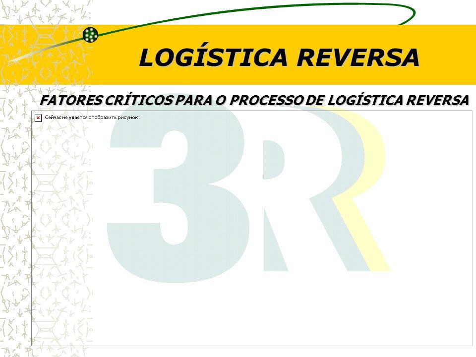 LOGÍSTICA REVERSA FATORES CRÍTICOS PARA O PROCESSO DE LOGÍSTICA REVERSA