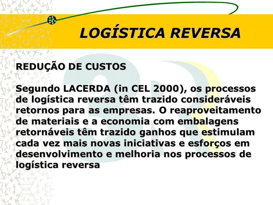 LOGÍSTICA REVERSA REDUÇÃO DE CUSTOS Segundo LACERDA (in CEL 2000), os processos de logística reversa têm trazido consideráveis retornos para as empres
