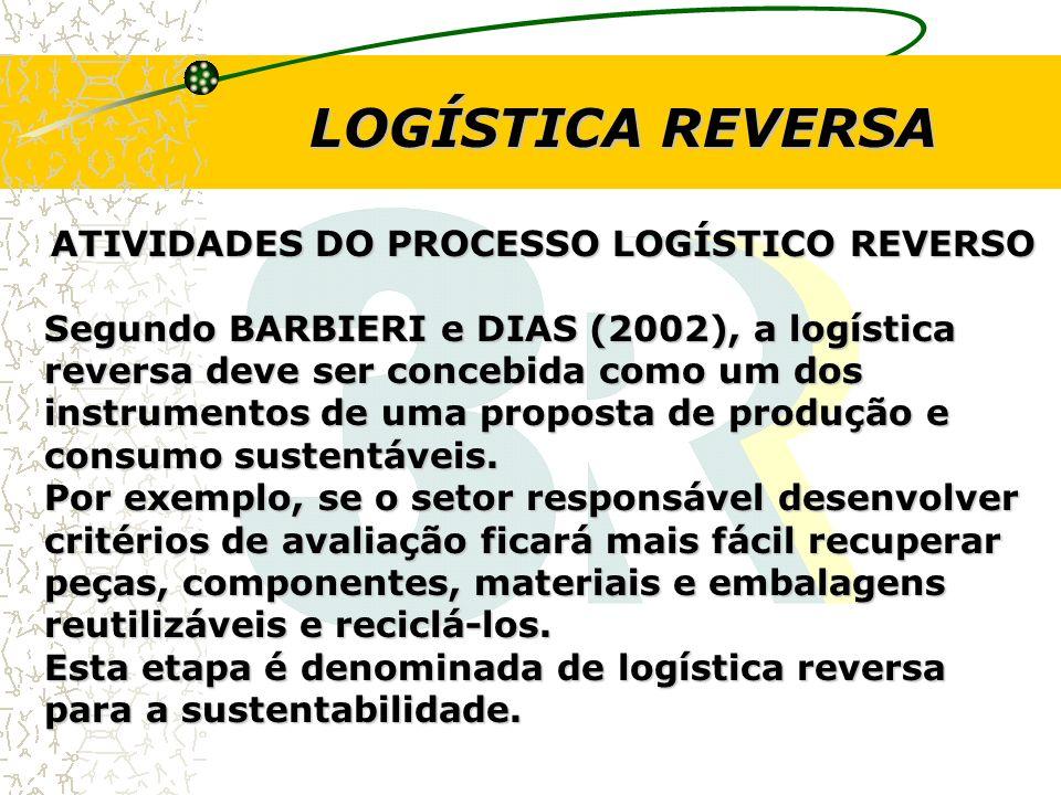 LOGÍSTICA REVERSA ATIVIDADES DO PROCESSO LOGÍSTICO REVERSO Segundo BARBIERI e DIAS (2002), a logística reversa deve ser concebida como um dos instrume