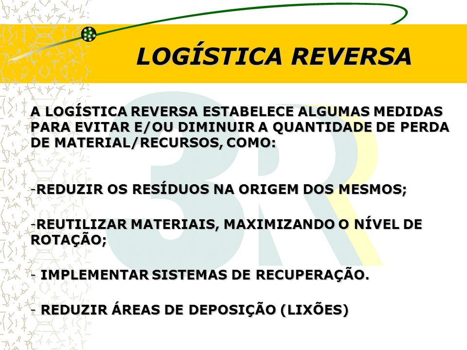 LOGÍSTICA REVERSA A LOGÍSTICA REVERSA ESTABELECE ALGUMAS MEDIDAS PARA EVITAR E/OU DIMINUIR A QUANTIDADE DE PERDA DE MATERIAL/RECURSOS, COMO: -REDUZIR