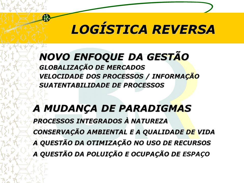 LOGÍSTICA REVERSA MERCADO DE BENS E SERVIÇOS MERCADO DE FATORES DE PRODUÇÃO SOCIEDADEEMPRESAS ECONOMIA DE MERCADO PROCESSOS DE PRODUÇÃO E CONSUMO PRODUÇÃO TRANSFORMAÇÃO PRODUTO + RESÍDUOS MATERIAIS PRODUTO CONSUMO SATISFAÇÃO + RESÍDUOS MATERIAIS