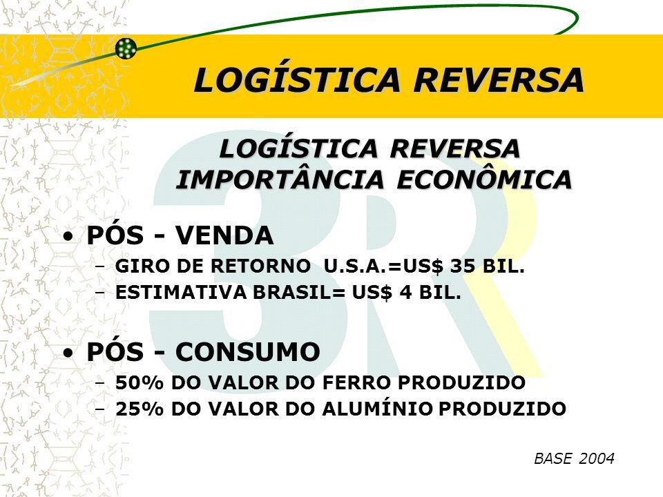 LOGÍSTICA REVERSA IMPORTÂNCIA ECONÔMICA PÓS - VENDA –GIRO DE RETORNO U.S.A.=US$ 35 BIL. –ESTIMATIVA BRASIL= US$ 4 BIL. PÓS - CONSUMO –50% DO VALOR DO