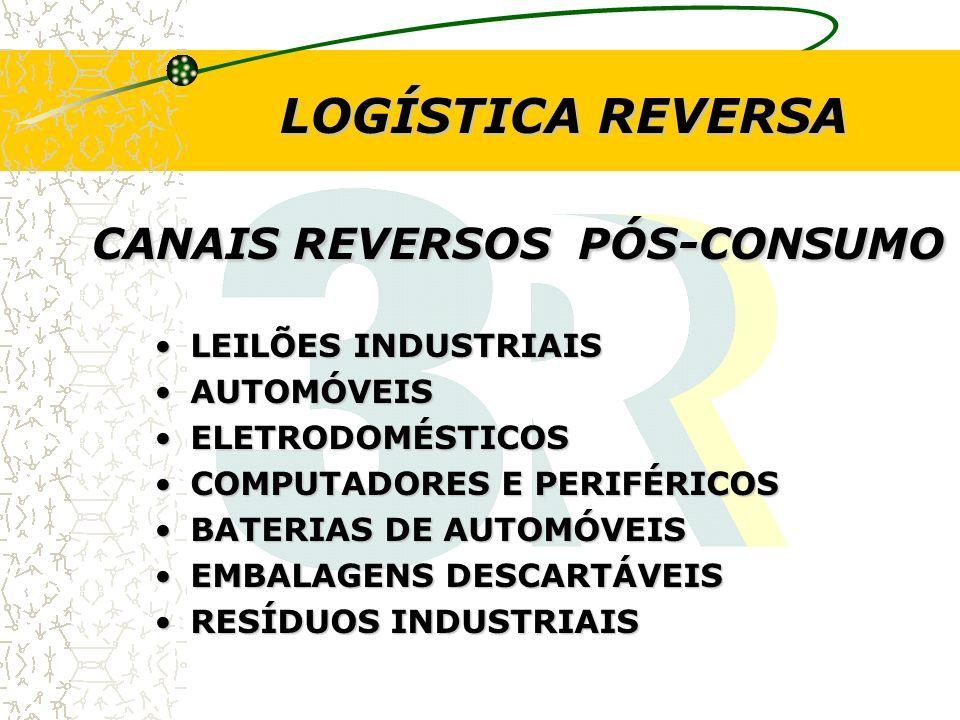 CANAIS REVERSOS PÓS-CONSUMO CANAIS REVERSOS PÓS-CONSUMO LEILÕES INDUSTRIAISLEILÕES INDUSTRIAIS AUTOMÓVEISAUTOMÓVEIS ELETRODOMÉSTICOSELETRODOMÉSTICOS C