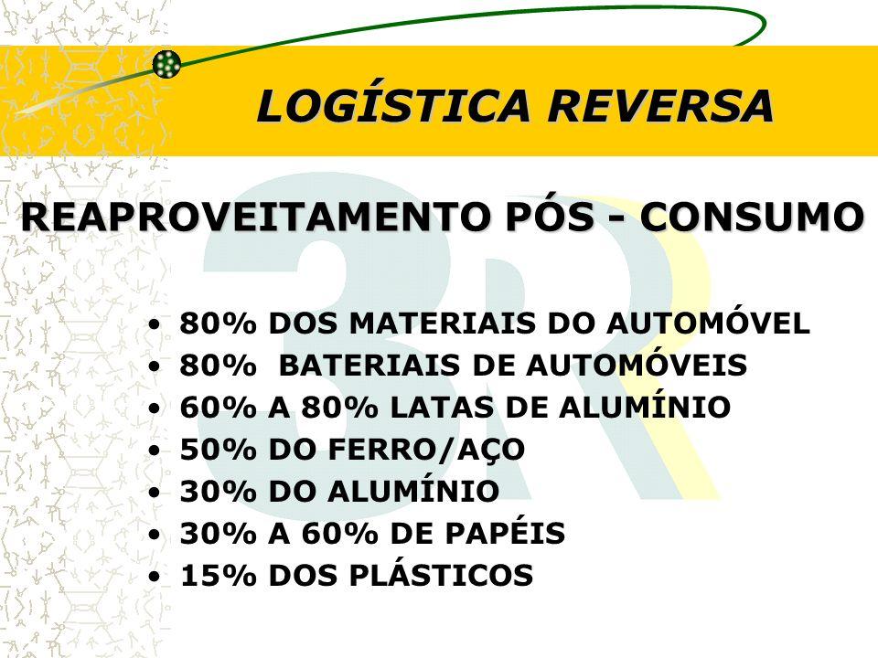 REAPROVEITAMENTO PÓS - CONSUMO 80% DOS MATERIAIS DO AUTOMÓVEL 80% BATERIAIS DE AUTOMÓVEIS 60% A 80% LATAS DE ALUMÍNIO 50% DO FERRO/AÇO 30% DO ALUMÍNIO