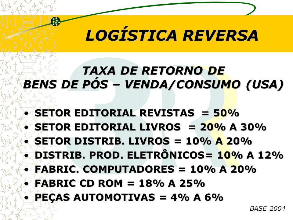 TAXA DE RETORNO DE BENS DE PÓS – VENDA/CONSUMO (USA) SETOR EDITORIAL REVISTAS = 50%SETOR EDITORIAL REVISTAS = 50% SETOR EDITORIAL LIVROS = 20% A 30%SE