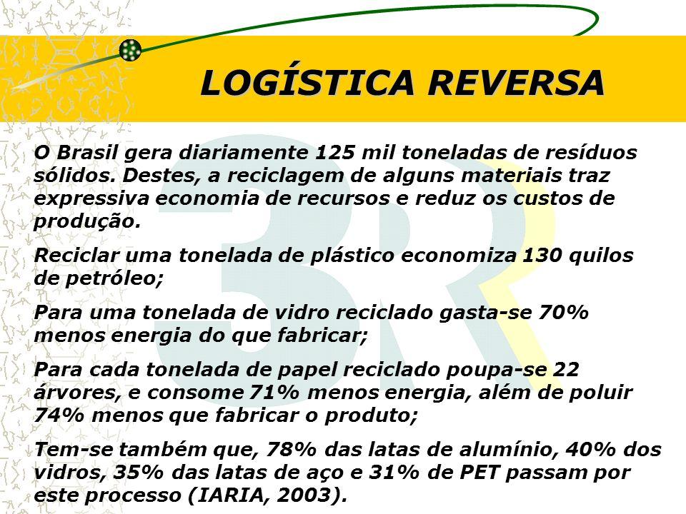 O Brasil gera diariamente 125 mil toneladas de resíduos sólidos. Destes, a reciclagem de alguns materiais traz expressiva economia de recursos e reduz