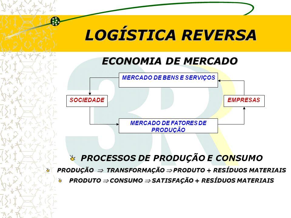VALOR ECONÔMICO DOS CANAIS REVERSOS (BRASIL) PÓS- VENDA EM ANÁLISE DO PROCESSO PÓS - CONSUMO –FERRO/AÇO= US$ 2 BI/ANO –ALUMINIO= US$ 1 BI/ANO –PLÁSTICOS =US$ 2 BI/ANO –LIXO URBANO = POTENCIAL R$ 6 BI/ANO BASE 2004