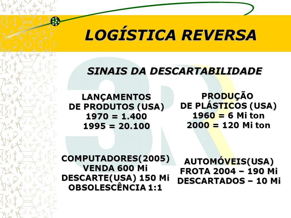 DESCARTABILIDADE NO BRASIL LATAS DE ALUMÍNIO -INÍCIO EM 1991 -EM 2004 = 12 BIL.