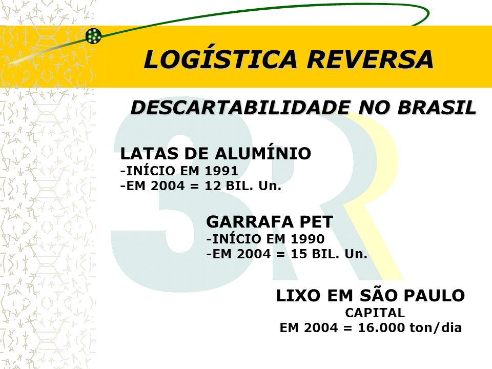DESCARTABILIDADE NO BRASIL LATAS DE ALUMÍNIO -INÍCIO EM 1991 -EM 2004 = 12 BIL. Un. GARRAFA PET -INÍCIO EM 1990 -EM 2004 = 15 BIL. Un. LIXO EM SÃO PAU