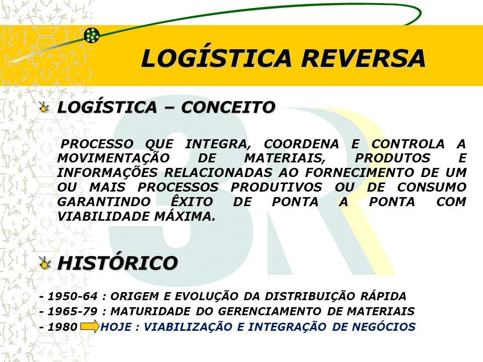 REVALORIZAÇÃO DE BENS DE PÓS - VENDA POR QUE RETORNA.