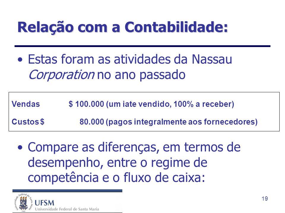 19 Relação com a Contabilidade: Estas foram as atividades da Nassau Corporation no ano passado Compare as diferenças, em termos de desempenho, entre o
