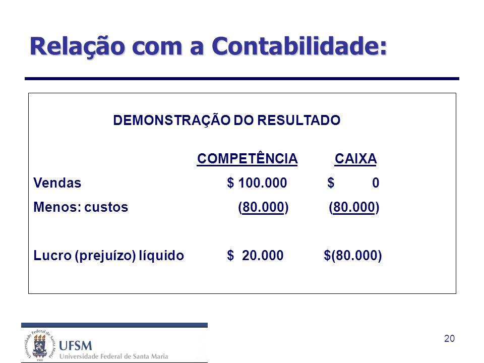 20 Relação com a Contabilidade: DEMONSTRAÇÃO DO RESULTADO COMPETÊNCIA CAIXA Vendas $ 100.000 $ 0 Menos: custos (80.000) (80.000) Lucro (prejuízo) líqu