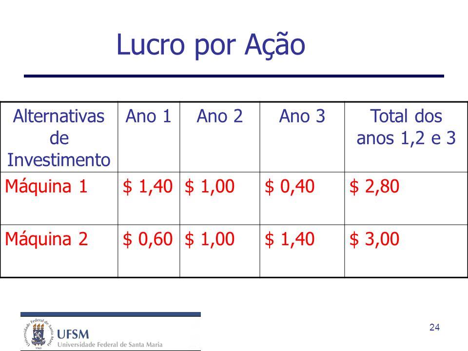 24 Lucro por Ação Alternativas de Investimento Ano 1Ano 2Ano 3Total dos anos 1,2 e 3 Máquina 1$ 1,40$ 1,00$ 0,40$ 2,80 Máquina 2$ 0,60$ 1,00$ 1,40$ 3,