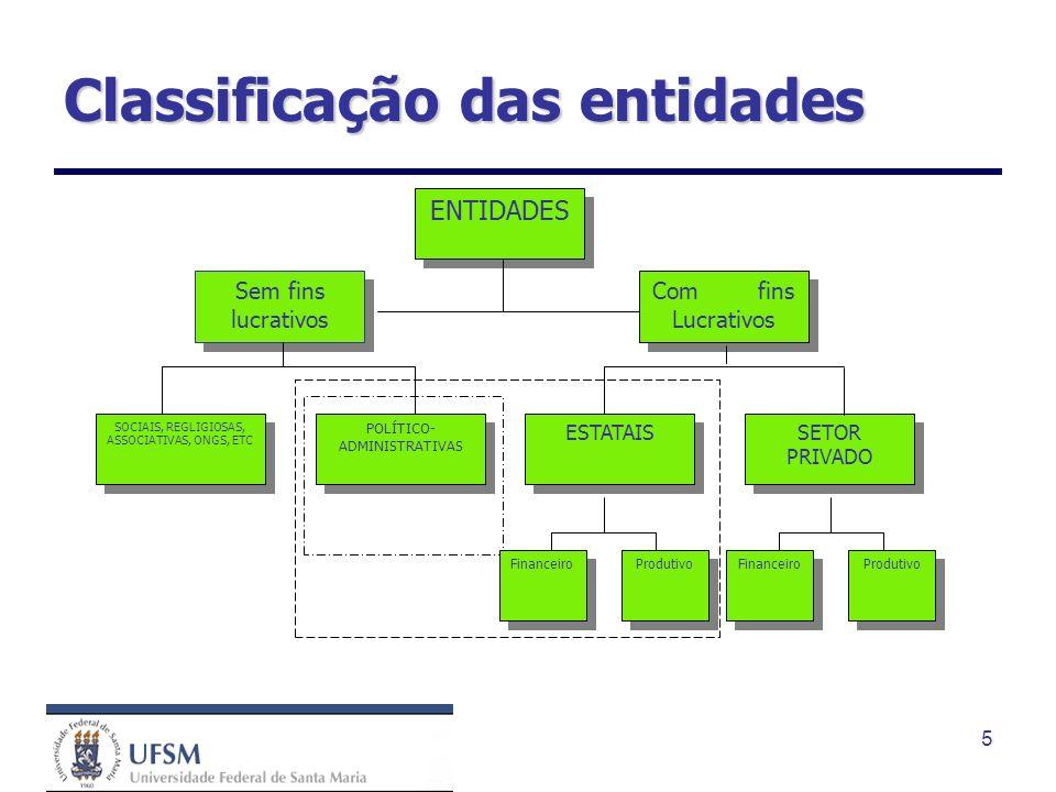 5 Classificação das entidades ENTIDADES Sem fins lucrativos Comfins Lucrativos SOCIAIS, REGLIGIOSAS, ASSOCIATIVAS, ONGS, ETC POLÍTICO- ADMINISTRATIVAS