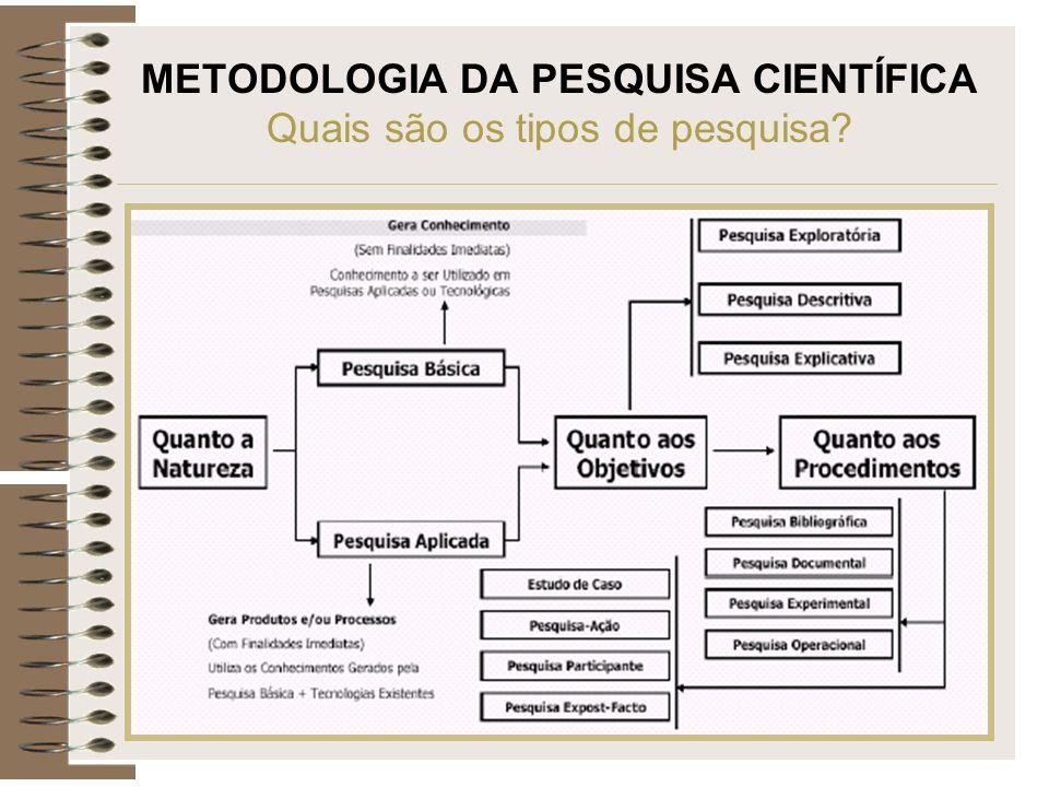 METODOLOGIA DA PESQUISA CIENTÍFICA Quais são os tipos de pesquisa?